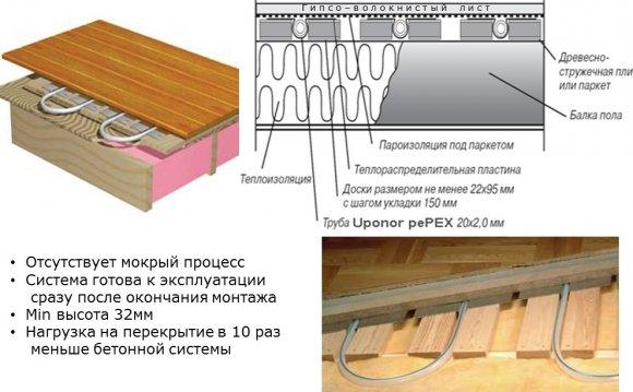 деревянного теплого пола с