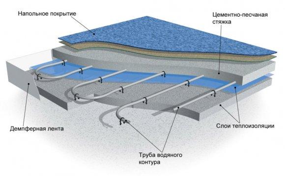 Схема устройства водяных