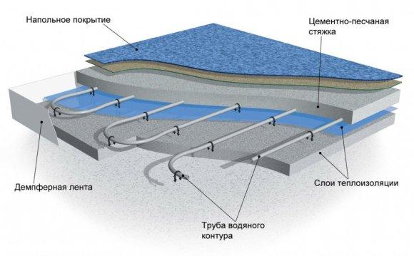 Схема укладки труб водяного